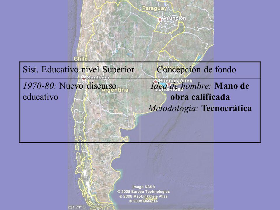 Sist. Educativo nivel Superior Concepción de fondo 1918: Reforma UniversitariaRelativa democratización