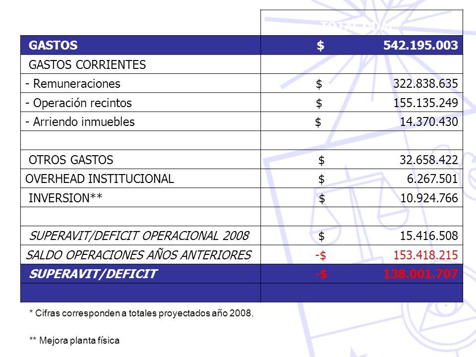 TOTAL DDAF* GASTOS $ 542.195.003 GASTOS CORRIENTES - Remuneraciones$ 322.838.635 - Operación recintos$ 155.135.249 - Arriendo inmuebles$ 14.370.430 OT