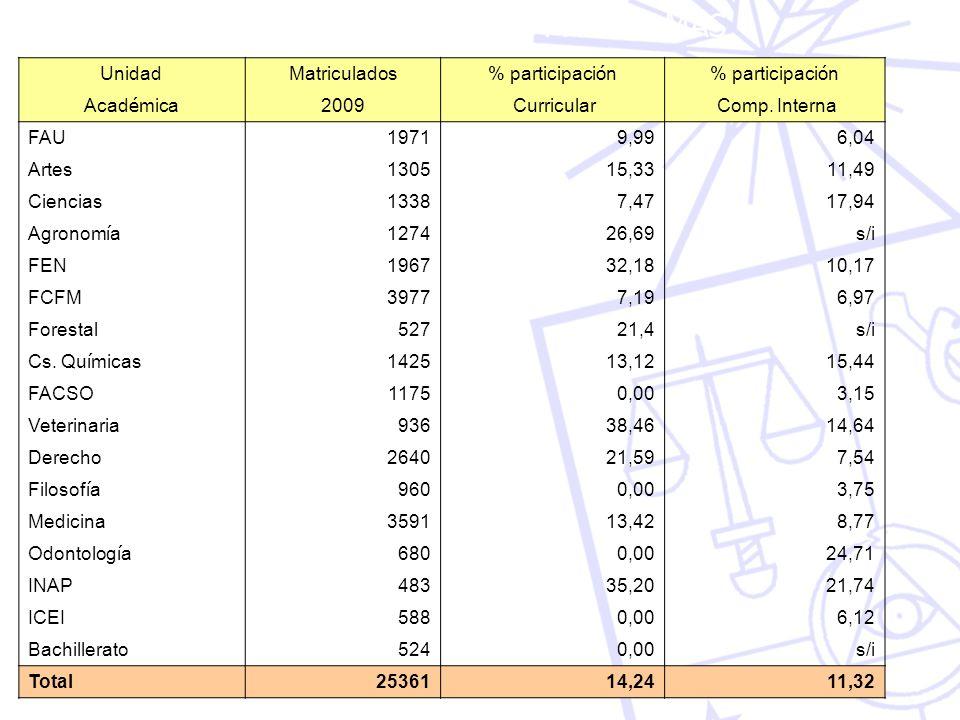 PARTICIPACIÓN EN PROGRAMAS UnidadMatriculados % participaci ó n Acad é mica 2009 Curricular Comp. Interna FAU19719,996,04 Artes130515,3311,49 Ciencias