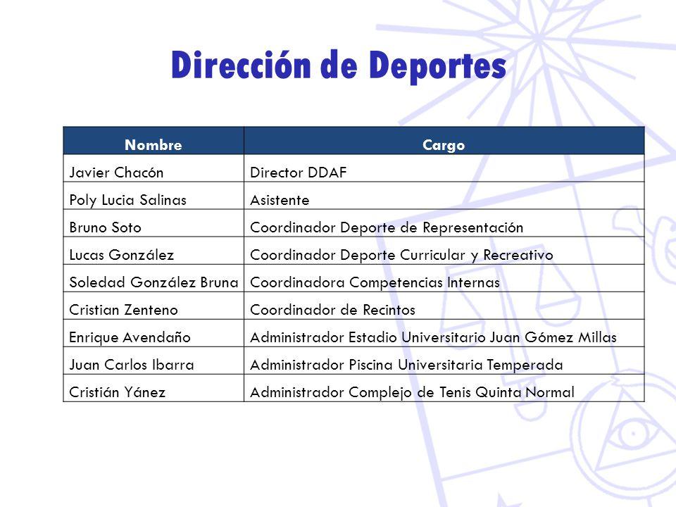Dirección de Deportes NombreCargo Javier Chacón Director DDAF Poly Lucia Salinas Asistente Bruno Soto Coordinador Deporte de Representación Lucas Gonz