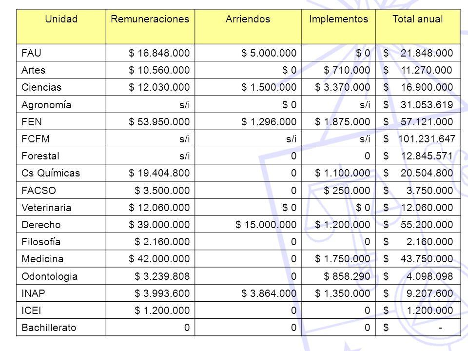UnidadRemuneracionesArriendosImplementosTotal anual FAU $ 16.848.000$ 5.000.000$ 0 $ 21.848.000 Artes $ 10.560.000$ 0$ 710.000 $ 11.270.000 Ciencias $ 12.030.000$ 1.500.000$ 3.370.000 $ 16.900.000 Agronom í a s/i$ 0s/i $ 31.053.619 FEN $ 53.950.000$ 1.296.000$ 1.875.000 $ 57.121.000 FCFM s/i $ 101.231.647 Forestal s/i00 $ 12.845.571 Cs Qu í micas $ 19.404.8000$ 1.100.000 $ 20.504.800 FACSO $ 3.500.0000$ 250.000 $ 3.750.000 Veterinaria $ 12.060.000$ 0 $ 12.060.000 Derecho $ 39.000.000$ 15.000.000$ 1.200.000 $ 55.200.000 Filosof í a $ 2.160.00000 Medicina $ 42.000.0000$ 1.750.000 $ 43.750.000 Odontologia $ 3.239.8080$ 858.290 $ 4.098.098 INAP $ 3.993.600$ 3.864.000$ 1.350.000 $ 9.207.600 ICEI $ 1.200.00000 Bachillerato 000 $ -