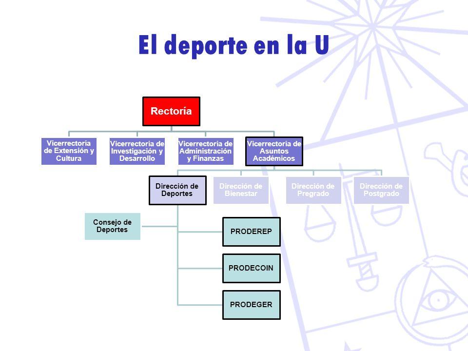 El deporte en la U Rectoría Vicerrectoría de Extensión y Cultura Vicerrectoría de Investigación y Desarrollo Vicerrectoría de Administración y Finanza