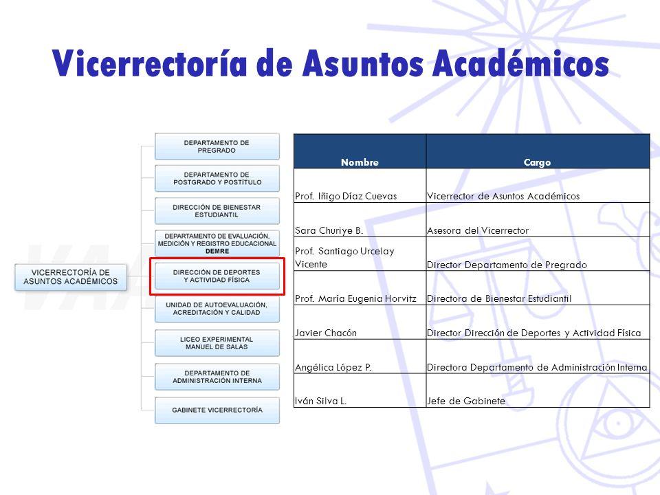 Vicerrectoría de Asuntos Académicos NombreCargo Prof. Iñigo Díaz CuevasVicerrector de Asuntos Académicos Sara Churiye B.Asesora del Vicerrector Prof.
