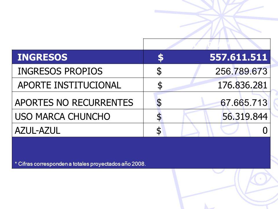 TOTAL DDAF* INGRESOS $ 557.611.511 INGRESOS PROPIOS $ 256.789.673 APORTE INSTITUCIONAL $ 176.836.281 APORTES NO RECURRENTES $ 67.665.713 USO MARCA CHUNCHO$ 56.319.844 AZUL-AZUL $ 0 * Cifras corresponden a totales proyectados a ñ o 2008.