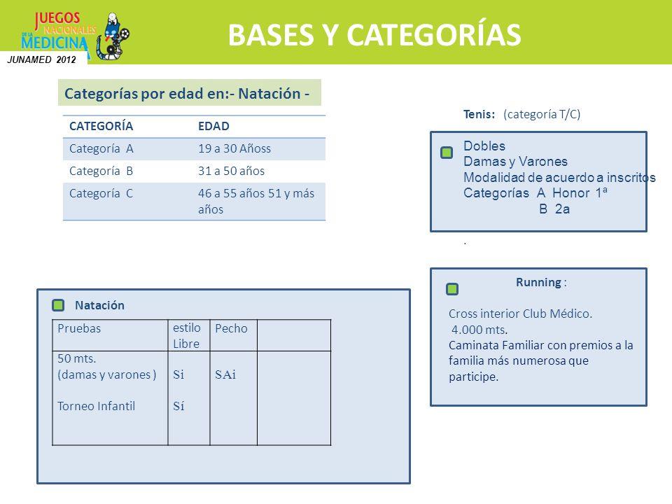 BASES Y CATEGORÍAS Categorías por edad en:- Natación - CATEGORÍAEDAD Categoría A19 a 30 Añoss Categoría B31 a 50 años Categoría C46 a 55 años 51 y más