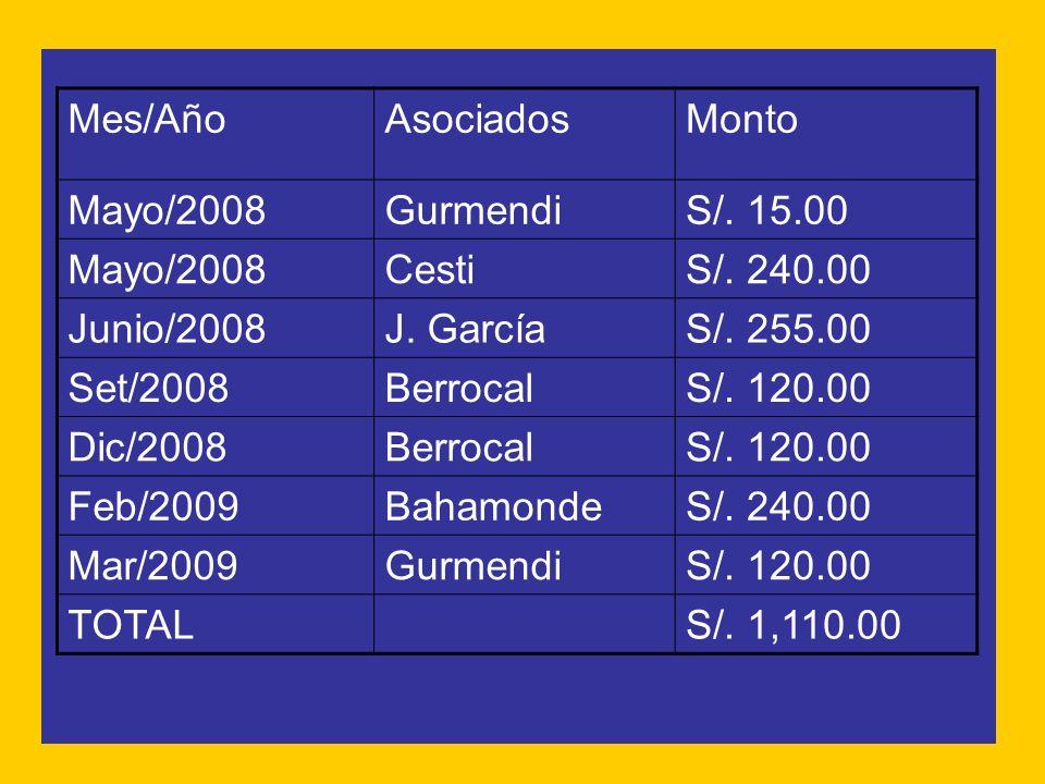 Mes/AñoAsociadosMonto Mayo/2008GurmendiS/. 15.00 Mayo/2008CestiS/. 240.00 Junio/2008J. GarcíaS/. 255.00 Set/2008BerrocalS/. 120.00 Dic/2008BerrocalS/.