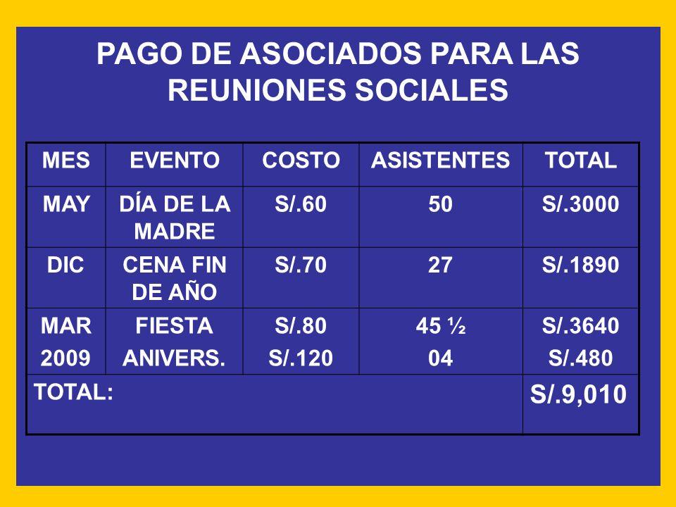 PAGO DE ASOCIADOS PARA LAS REUNIONES SOCIALES MESEVENTOCOSTOASISTENTESTOTAL MAYDÍA DE LA MADRE S/.6050S/.3000 DICCENA FIN DE AÑO S/.7027S/.1890 MAR 2009 FIESTA ANIVERS.