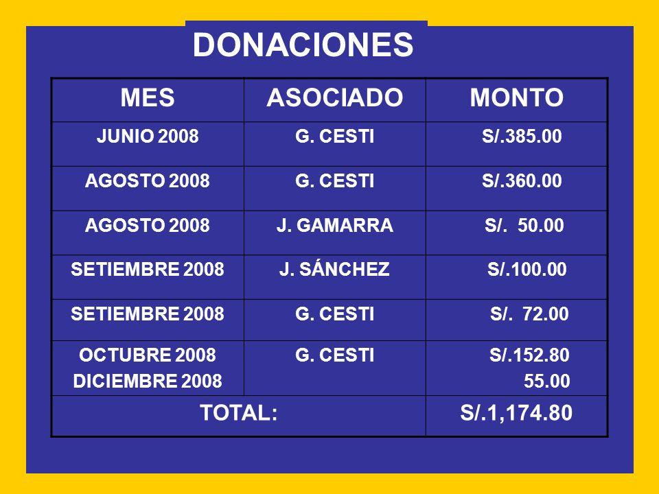DONACIONES MESASOCIADOMONTO JUNIO 2008G.CESTI S/.385.00 AGOSTO 2008G.