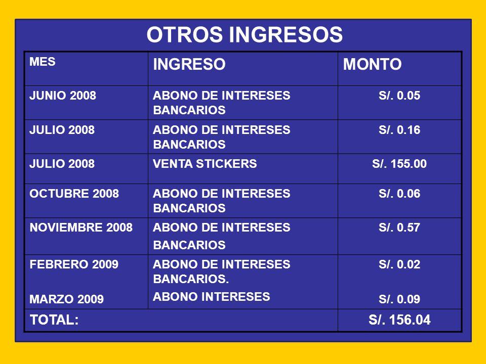 OTROS INGRESOS MES INGRESOMONTO JUNIO 2008ABONO DE INTERESES BANCARIOS S/. 0.05 JULIO 2008ABONO DE INTERESES BANCARIOS S/. 0.16 JULIO 2008VENTA STICKE