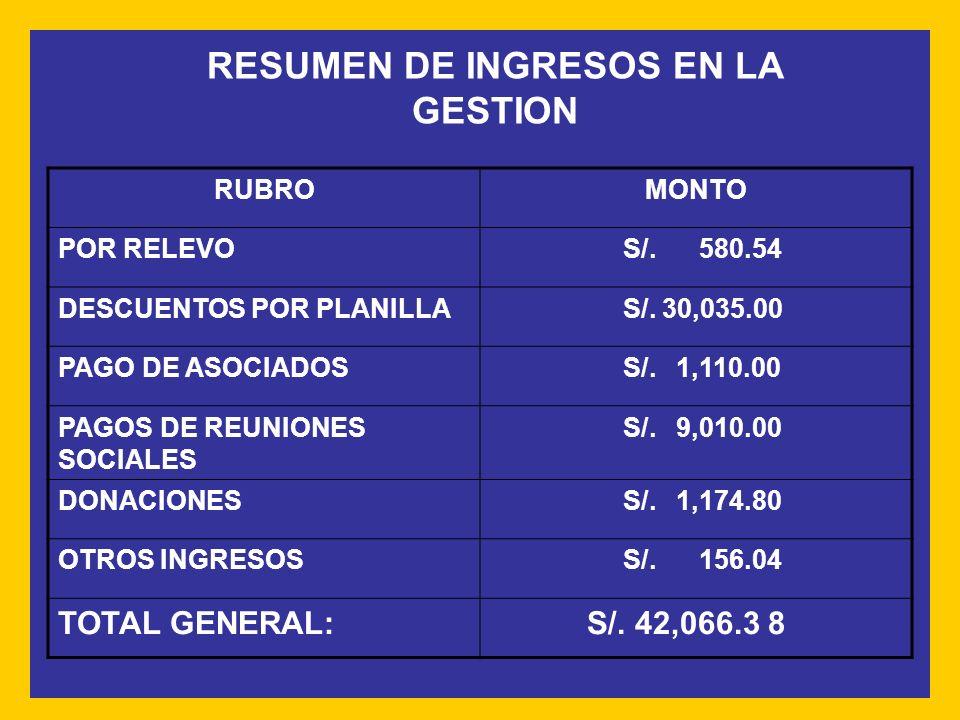 RUBROMONTO POR RELEVO S/.580.54 DESCUENTOS POR PLANILLA S/.