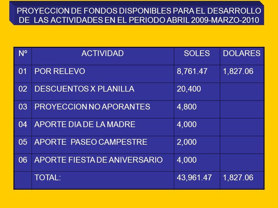 PROYECCION DE FONDOS DISPONIBLES PARA EL DESARROLLO DE LAS ACTIVIDADES EN EL PERIODO ABRIL 2009-MARZO-2010 NºACTIVIDADSOLESDOLARES 01POR RELEVO8,761.471,827.06 02DESCUENTOS X PLANILLA20,400 03PROYECCION NO APORANTES4,800 04APORTE DIA DE LA MADRE4,000 05APORTE PASEO CAMPESTRE2,000 06APORTE FIESTA DE ANIVERSARIO4,000 TOTAL:43,961.471,827.06