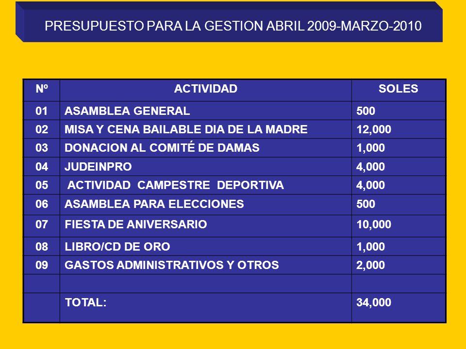 PRESUPUESTO PARA LA GESTION ABRIL 2009-MARZO-2010 NºACTIVIDADSOLES 01ASAMBLEA GENERAL500 02MISA Y CENA BAILABLE DIA DE LA MADRE12,000 03DONACION AL COMITÉ DE DAMAS1,000 04JUDEINPRO4,000 05 ACTIVIDAD CAMPESTRE DEPORTIVA4,000 06ASAMBLEA PARA ELECCIONES500 07FIESTA DE ANIVERSARIO10,000 08LIBRO/CD DE ORO1,000 09GASTOS ADMINISTRATIVOS Y OTROS2,000 TOTAL:34,000