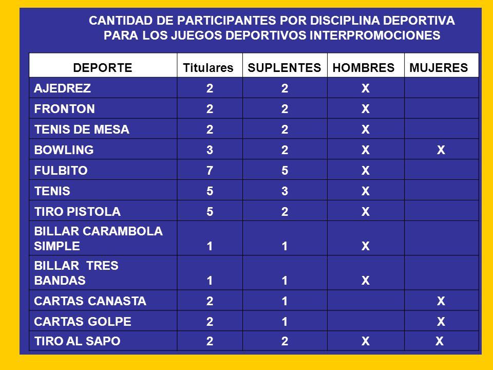 CANTIDAD DE PARTICIPANTES POR DISCIPLINA DEPORTIVA PARA LOS JUEGOS DEPORTIVOS INTERPROMOCIONES DEPORTETitularesSUPLENTESHOMBRESMUJERES AJEDREZ22X FRON