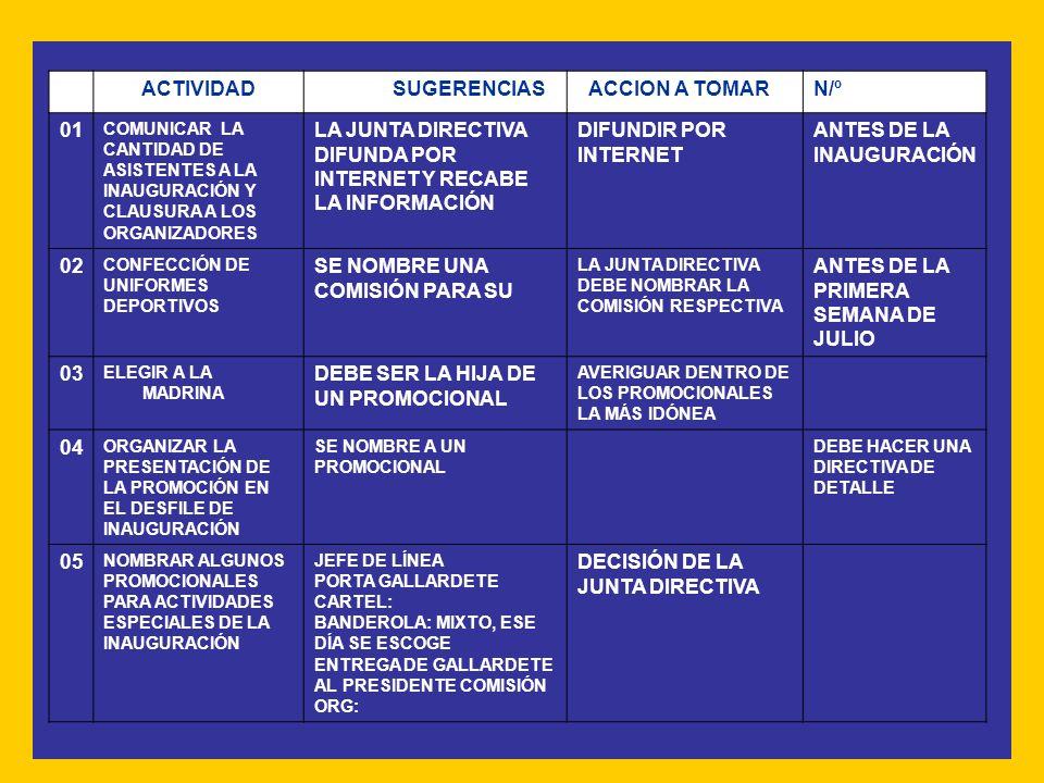 ACTIVIDAD SUGERENCIAS ACCION A TOMARN/º 01 COMUNICAR LA CANTIDAD DE ASISTENTES A LA INAUGURACIÓN Y CLAUSURA A LOS ORGANIZADORES LA JUNTA DIRECTIVA DIFUNDA POR INTERNET Y RECABE LA INFORMACIÓN DIFUNDIR POR INTERNET ANTES DE LA INAUGURACIÓN 02 CONFECCIÓN DE UNIFORMES DEPORTIVOS SE NOMBRE UNA COMISIÓN PARA SU LA JUNTA DIRECTIVA DEBE NOMBRAR LA COMISIÓN RESPECTIVA ANTES DE LA PRIMERA SEMANA DE JULIO 03 ELEGIR A LA MADRINA DEBE SER LA HIJA DE UN PROMOCIONAL AVERIGUAR DENTRO DE LOS PROMOCIONALES LA MÁS IDÓNEA 04 ORGANIZAR LA PRESENTACIÓN DE LA PROMOCIÓN EN EL DESFILE DE INAUGURACIÓN SE NOMBRE A UN PROMOCIONAL DEBE HACER UNA DIRECTIVA DE DETALLE 05 NOMBRAR ALGUNOS PROMOCIONALES PARA ACTIVIDADES ESPECIALES DE LA INAUGURACIÓN JEFE DE LÍNEA PORTA GALLARDETE CARTEL: BANDEROLA: MIXTO, ESE DÍA SE ESCOGE ENTREGA DE GALLARDETE AL PRESIDENTE COMISIÓN ORG: DECISIÓN DE LA JUNTA DIRECTIVA