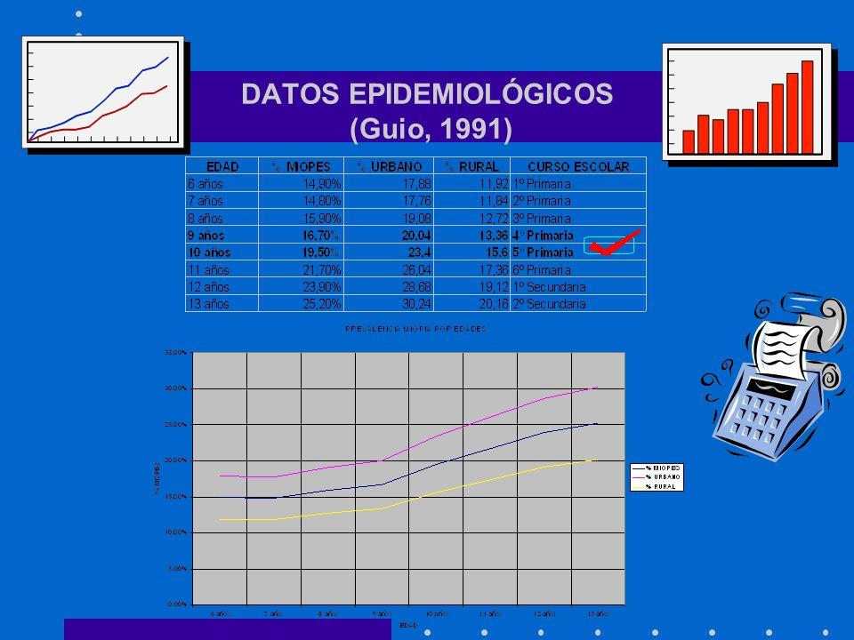 GÉNESIS DE LA MIOPÍA (Modelo U.A.M. de J. Santacreu) VARIABLES DEL SISTEMA OCULAR -1/ DIFICULTADES DE DISCRIMINACIÓN: - Patologías diversas, forias, a