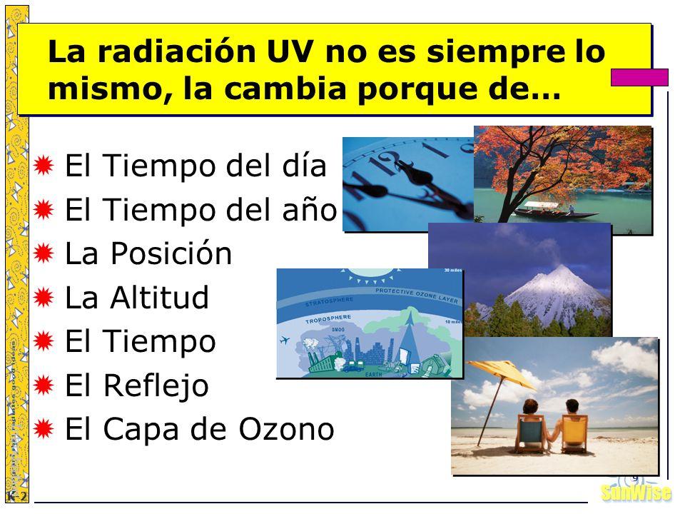 SunWiseSunWise JA K-2 9 El Tiempo del día El Tiempo del año La Posición La Altitud El Tiempo El Reflejo El Capa de Ozono Introduction La radiación UV