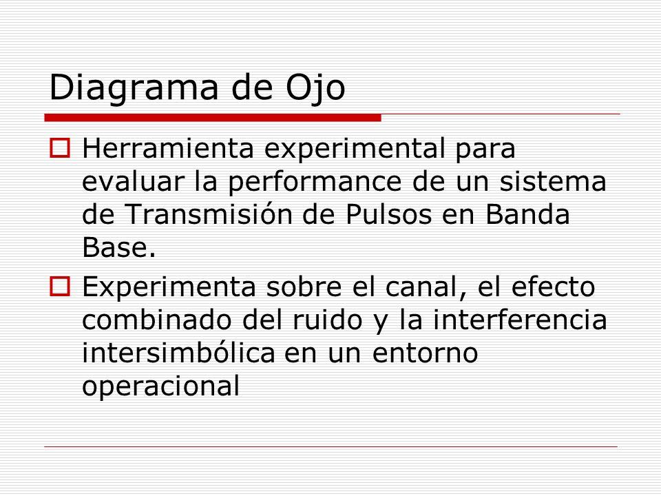Diagrama de Ojo Herramienta experimental para evaluar la performance de un sistema de Transmisión de Pulsos en Banda Base.