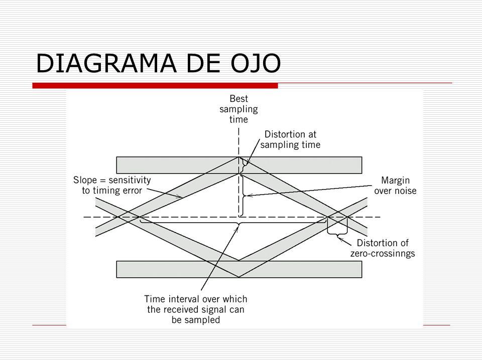 DIAGRAMA DE OJO
