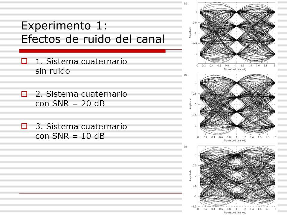 Experimento 2: Efecto de la Limitación de AB Sin ruido del canal El canal se modeliza como un filtro pasabajos Butterworth definido por N: orden del filtro f 0 : Frecuencia de corte 3 dB Para N = 25 y f 0 = 0.975 Hz, el ancho de banda de transmisión de un sistema PAM B T = W(1 + ) = 0.75 Hz