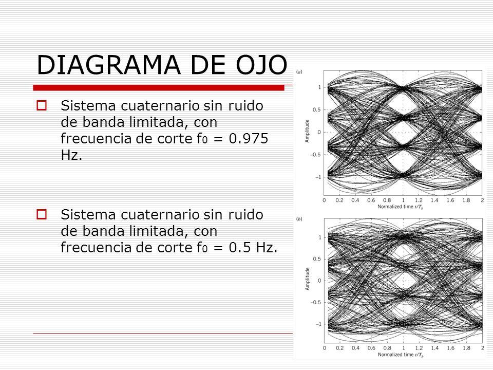 DIAGRAMA DE OJO Sistema cuaternario sin ruido de banda limitada, con frecuencia de corte f 0 = 0.975 Hz.