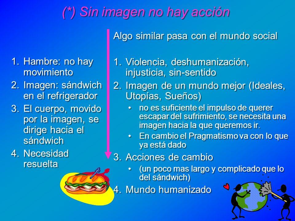 (*) Sin imagen no hay acción 1.Hambre: no hay movimiento 2.Imagen: sándwich en el refrigerador 3.El cuerpo, movido por la imagen, se dirige hacia el s