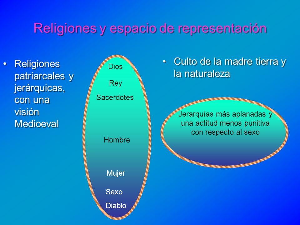 Religiones y espacio de representación Religiones patriarcales y jerárquicas, con una visión Medioeval Culto de la madre tierra y la naturaleza Dios H