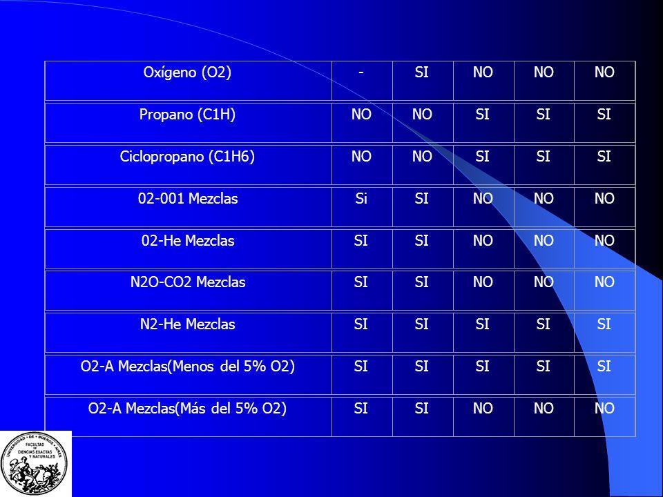 ALMACENAMIENTO DE GASES COMPRIMIDOS - COMBINACIONES PERMITIDAS Y PROHIBIDAS Nombre y fórmulaOxígeno Oxido nitroso Hidrógen o Acetilen o Etileno Argón (A)SI Acetileno (C2H2)NO SI- AireSI NO Bióxido de Carbono (CO2) SI Etileno (C2H4)NO SI - Helio (He)SI Hidrógeno (H2)NO -SI Nitrógeno (N2)SI Oxido nitroso (N2O)SI-NO