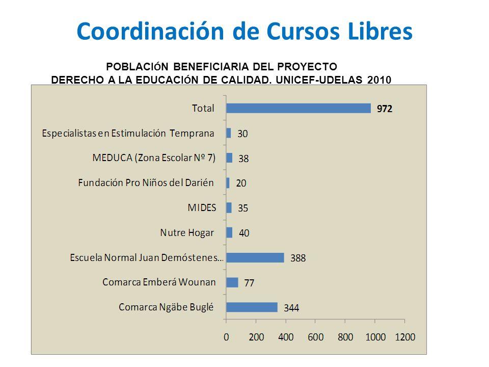 Coordinación de Cursos Libres POBLACI Ó N BENEFICIARIA DEL PROYECTO DERECHO A LA EDUCACI Ó N DE CALIDAD.