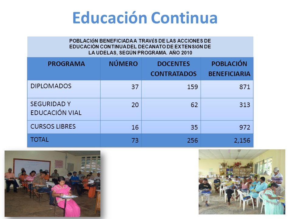 Educación Continua POBLACI Ó N BENEFICIADA A TRAV É S DE LAS ACCIONES DE EDUCACIÒN CONTINUA DEL DECANATO DE EXTENSI Ó N DE LA UDELAS, SEGÚN PROGRAMA.