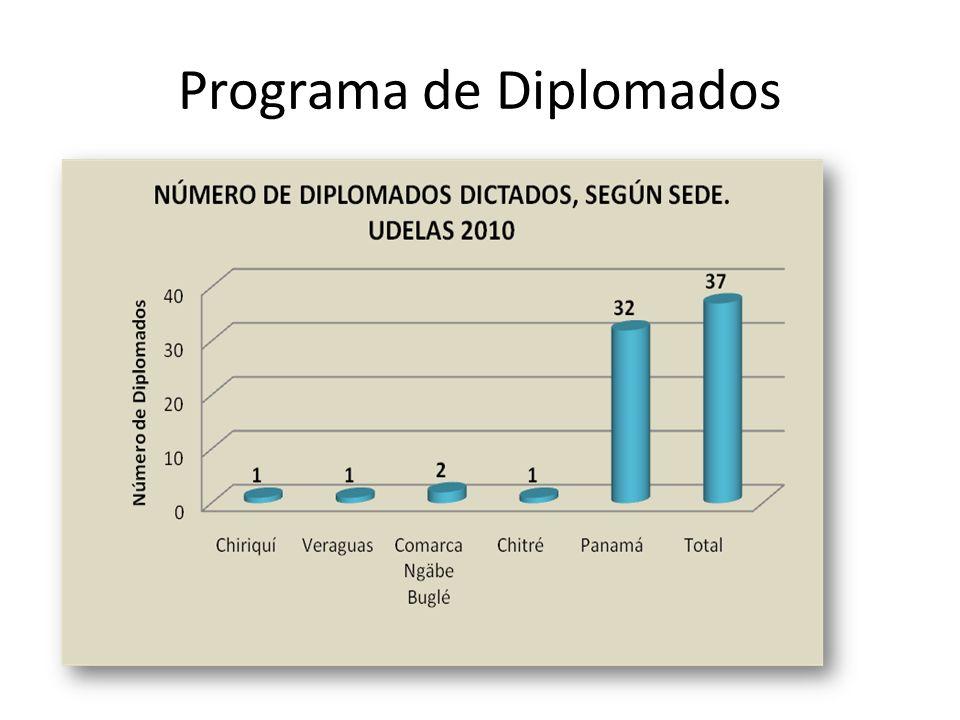 Programa de Diplomados