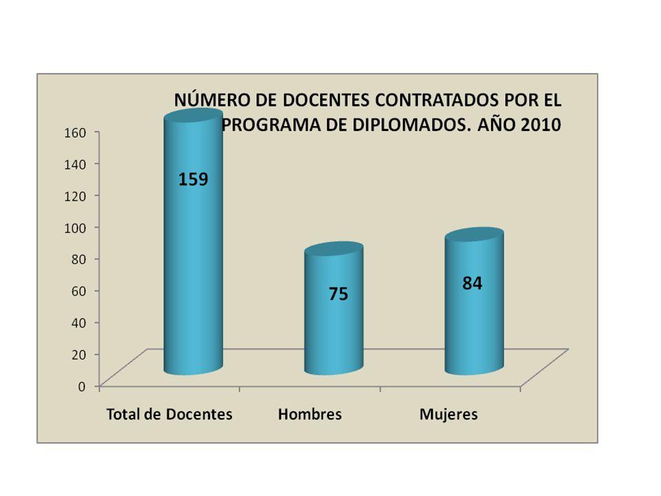Ingresos Generados por el Decanato de Extensión, según Programa.