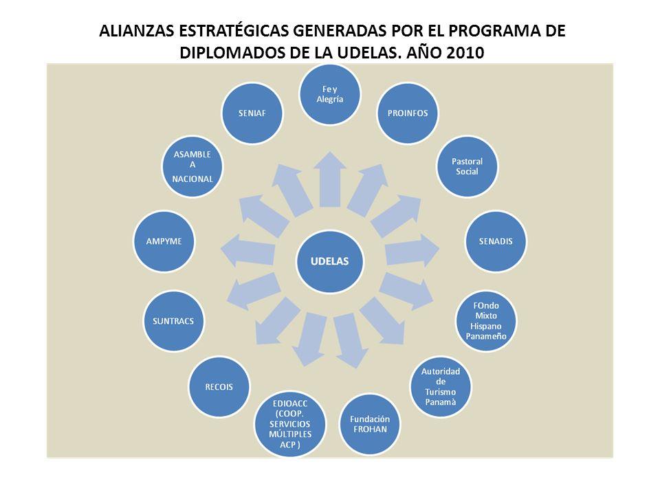 ALIANZAS ESTRATÉGICAS GENERADAS POR EL PROGRAMA DE DIPLOMADOS DE LA UDELAS. AÑO 2010