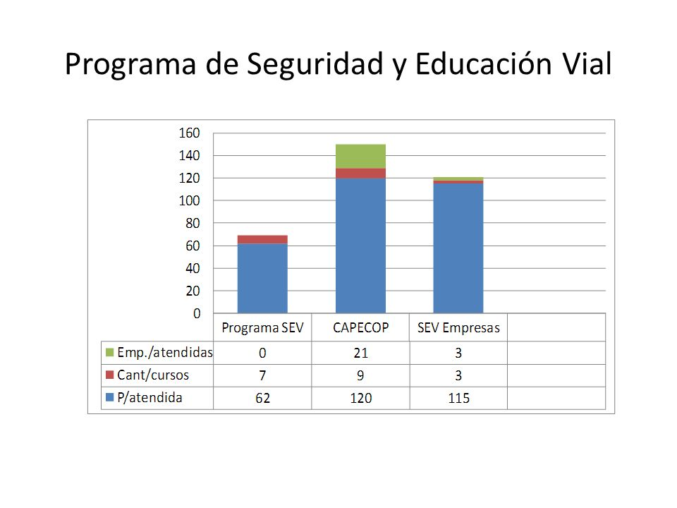 Programa de Seguridad y Educación Vial