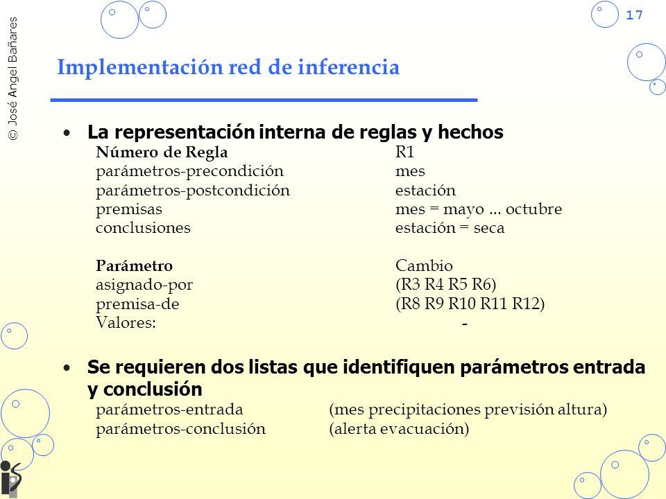 17 © José Angel Bañares Implementación red de inferencia La representación interna de reglas y hechos Número de Regla R1 parámetros-precondiciónmes parámetros-postcondiciónestación premisasmes = mayo...