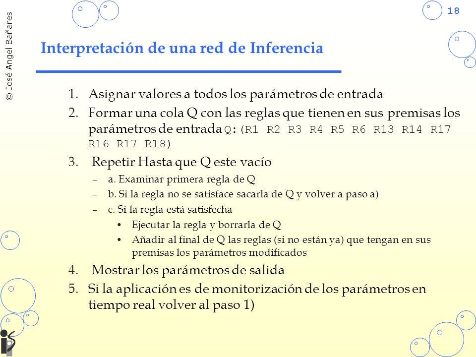 18 © José Angel Bañares Interpretación de una red de Inferencia 1.Asignar valores a todos los parámetros de entrada 2.Formar una cola Q con las reglas que tienen en sus premisas los parámetros de entrada Q:(R1 R2 R3 R4 R5 R6 R13 R14 R17 R16 R17 R18) 3.