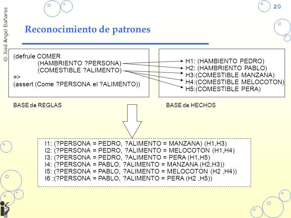 20 © José Angel Bañares Reconocimiento de patrones (defrule COMER (HAMBRIENTO ?PERSONA) (COMESTIBLE ?ALIMENTO) => (assert (Come ?PERSONA el ?ALIMENTO)) H1: (HAMBIENTO PEDRO) H2: (HAMBRIENTO PABLO) H3:(COMESTIBLE MANZANA) H4:(COMESTIBLE MELOCOTON) H5:(COMESTIBLE PERA) BASE de REGLASBASE de HECHOS I1: (?PERSONA = PEDRO, ?ALIMENTO = MANZANA) (H1,H3) I2: (?PERSONA = PEDRO, ?ALIMENTO = MELOCOTON (H1,H4) I3: (?PERSONA = PEDRO, ?ALIMENTO = PERA (H1,H5) I4: (?PERSONA = PABLO, ?ALIMENTO = MANZANA (H2,H3)) I5: (?PERSONA = PABLO, ?ALIMENTO = MELOCOTON (H2,H4)) I6 :(?PERSONA = PABLO, ?ALIMENTO = PERA (H2,H5))