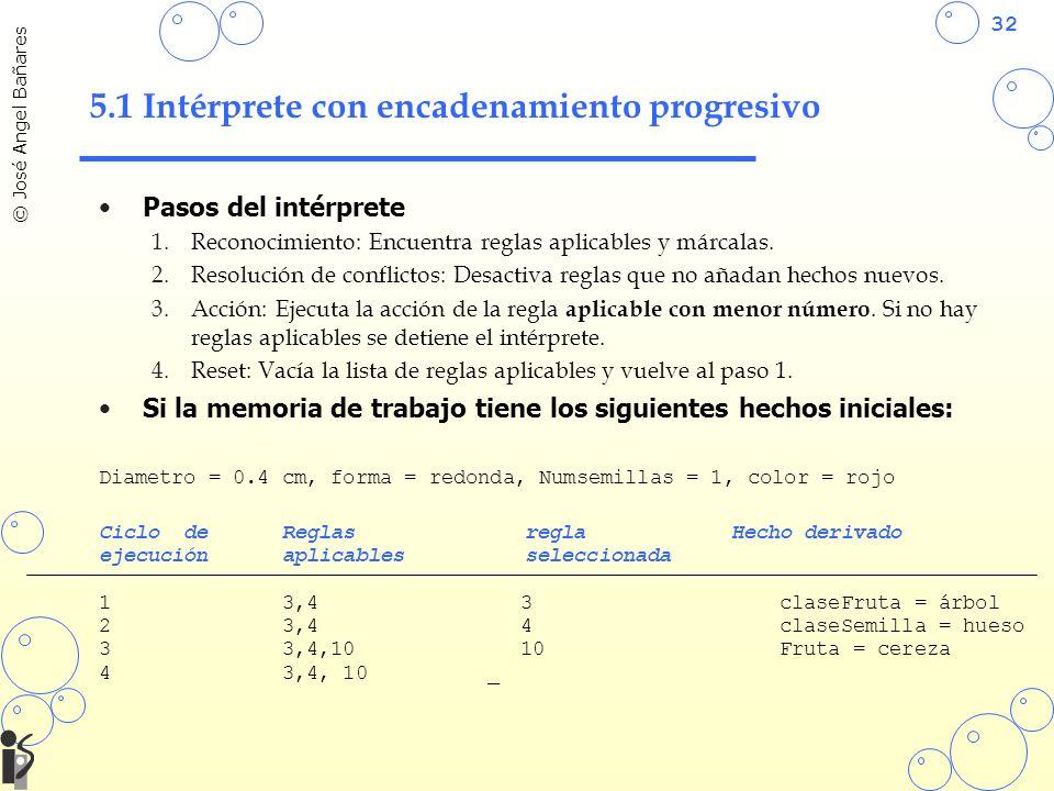 32 © José Angel Bañares 5.1 Intérprete con encadenamiento progresivo Pasos del intérprete 1.Reconocimiento: Encuentra reglas aplicables y márcalas.