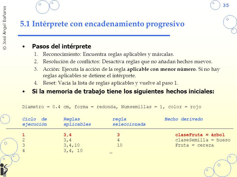 35 © José Angel Bañares 5.1 Intérprete con encadenamiento progresivo Pasos del intérprete 1.Reconocimiento: Encuentra reglas aplicables y márcalas. 2.