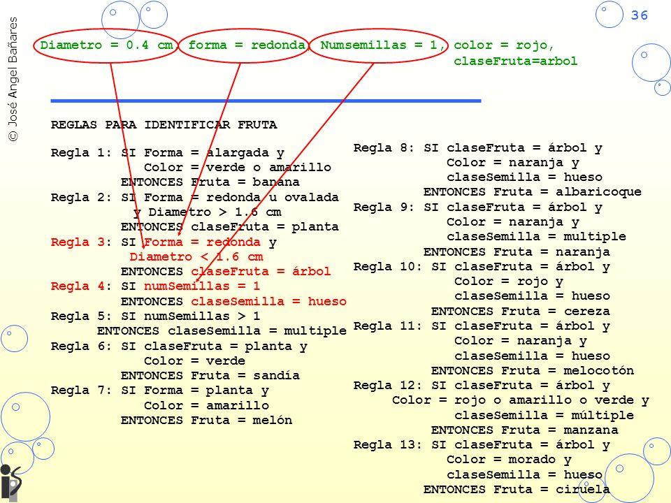 36 © José Angel Bañares REGLAS PARA IDENTIFICAR FRUTA Regla 1: SI Forma = alargada y Color = verde o amarillo ENTONCES Fruta = banana Regla 2: SI Forma = redonda u ovalada y Diametro > 1.6 cm ENTONCES claseFruta = planta Regla 3: SI Forma = redonda y Diametro < 1.6 cm ENTONCES claseFruta = árbol Regla 4: SI numSemillas = 1 ENTONCES claseSemilla = hueso Regla 5: SI numSemillas > 1 ENTONCES claseSemilla = multiple Regla 6: SI claseFruta = planta y Color = verde ENTONCES Fruta = sandía Regla 7: SI Forma = planta y Color = amarillo ENTONCES Fruta = melón Regla 8: SI claseFruta = árbol y Color = naranja y claseSemilla = hueso ENTONCES Fruta = albaricoque Regla 9: SI claseFruta = árbol y Color = naranja y claseSemilla = multiple ENTONCES Fruta = naranja Regla 10: SI claseFruta = árbol y Color = rojo y claseSemilla = hueso ENTONCES Fruta = cereza Regla 11: SI claseFruta = árbol y Color = naranja y claseSemilla = hueso ENTONCES Fruta = melocotón Regla 12: SI claseFruta = árbol y Color = rojo o amarillo o verde y claseSemilla = múltiple ENTONCES Fruta = manzana Regla 13: SI claseFruta = árbol y Color = morado y claseSemilla = hueso ENTONCES Fruta = ciruela Diametro = 0.4 cm, forma = redonda, Numsemillas = 1, color = rojo, claseFruta=arbol