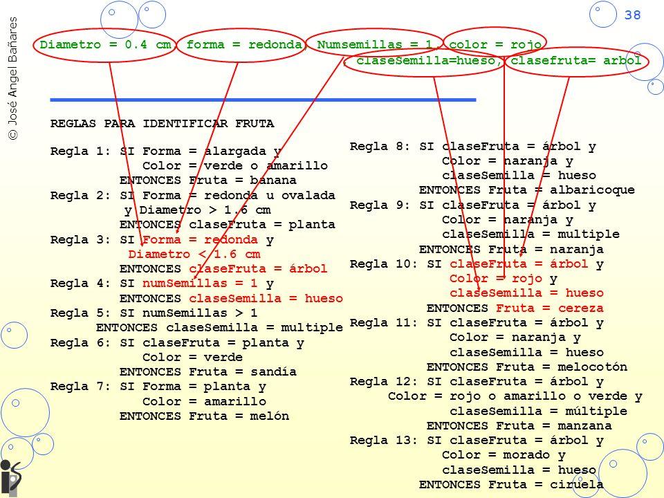 38 © José Angel Bañares REGLAS PARA IDENTIFICAR FRUTA Regla 1: SI Forma = alargada y Color = verde o amarillo ENTONCES Fruta = banana Regla 2: SI Forma = redonda u ovalada y Diametro > 1.6 cm ENTONCES claseFruta = planta Regla 3: SI Forma = redonda y Diametro < 1.6 cm ENTONCES claseFruta = árbol Regla 4: SI numSemillas = 1 y ENTONCES claseSemilla = hueso Regla 5: SI numSemillas > 1 ENTONCES claseSemilla = multiple Regla 6: SI claseFruta = planta y Color = verde ENTONCES Fruta = sandía Regla 7: SI Forma = planta y Color = amarillo ENTONCES Fruta = melón Regla 8: SI claseFruta = árbol y Color = naranja y claseSemilla = hueso ENTONCES Fruta = albaricoque Regla 9: SI claseFruta = árbol y Color = naranja y claseSemilla = multiple ENTONCES Fruta = naranja Regla 10: SI claseFruta = árbol y Color = rojo y claseSemilla = hueso ENTONCES Fruta = cereza Regla 11: SI claseFruta = árbol y Color = naranja y claseSemilla = hueso ENTONCES Fruta = melocotón Regla 12: SI claseFruta = árbol y Color = rojo o amarillo o verde y claseSemilla = múltiple ENTONCES Fruta = manzana Regla 13: SI claseFruta = árbol y Color = morado y claseSemilla = hueso ENTONCES Fruta = ciruela Diametro = 0.4 cm, forma = redonda, Numsemillas = 1, color = rojo, claseSemilla=hueso, clasefruta= arbol