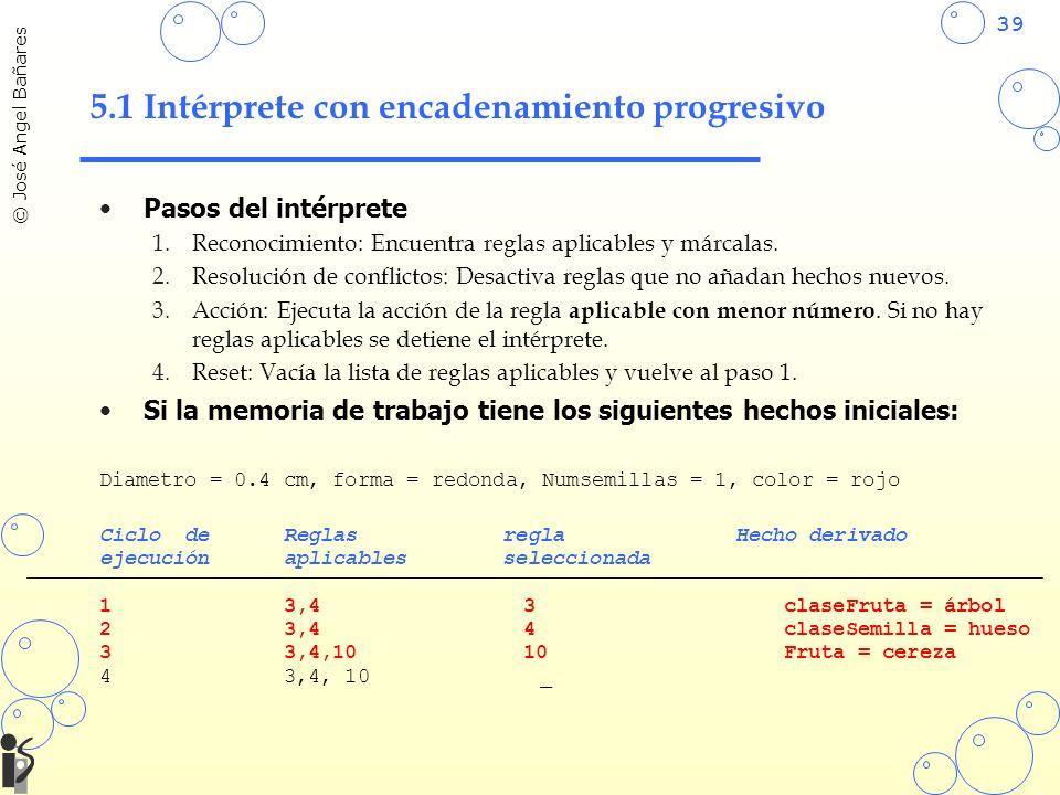 39 © José Angel Bañares 5.1 Intérprete con encadenamiento progresivo Pasos del intérprete 1.Reconocimiento: Encuentra reglas aplicables y márcalas. 2.