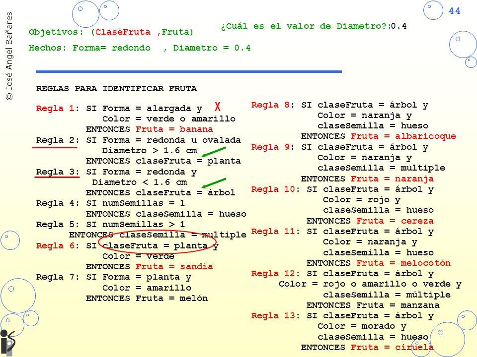 44 © José Angel Bañares REGLAS PARA IDENTIFICAR FRUTA Regla 1: SI Forma = alargada y Color = verde o amarillo ENTONCES Fruta = banana Regla 2: SI Forma = redonda u ovalada Diametro > 1.6 cm ENTONCES claseFruta = planta Regla 3: SI Forma = redonda y Diametro < 1.6 cm ENTONCES claseFruta = árbol Regla 4: SI numSemillas = 1 ENTONCES claseSemilla = hueso Regla 5: SI numSemillas > 1 ENTONCES claseSemilla = multiple Regla 6: SI claseFruta = planta y Color = verde ENTONCES Fruta = sandía Regla 7: SI Forma = planta y Color = amarillo ENTONCES Fruta = melón Regla 8: SI claseFruta = árbol y Color = naranja y claseSemilla = hueso ENTONCES Fruta = albaricoque Regla 9: SI claseFruta = árbol y Color = naranja y claseSemilla = multiple ENTONCES Fruta = naranja Regla 10: SI claseFruta = árbol y Color = rojo y claseSemilla = hueso ENTONCES Fruta = cereza Regla 11: SI claseFruta = árbol y Color = naranja y claseSemilla = hueso ENTONCES Fruta = melocotón Regla 12: SI claseFruta = árbol y Color = rojo o amarillo o verde y claseSemilla = múltiple ENTONCES Fruta = manzana Regla 13: SI claseFruta = árbol y Color = morado y claseSemilla = hueso ENTONCES Fruta = ciruela Objetivos: ( Fruta) Hechos: Forma= redondo X ClaseFruta, ¿Cuál es el valor de Diametro?:0.4, Diametro = 0.4