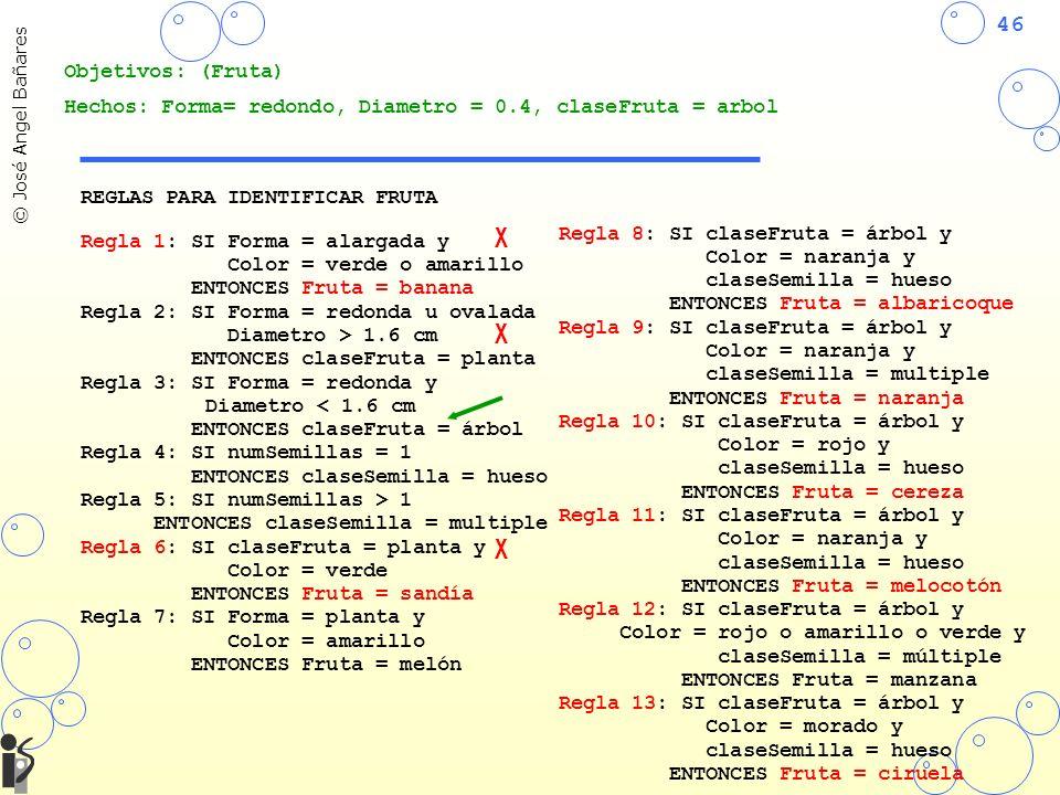 46 © José Angel Bañares REGLAS PARA IDENTIFICAR FRUTA Regla 1: SI Forma = alargada y Color = verde o amarillo ENTONCES Fruta = banana Regla 2: SI Forma = redonda u ovalada Diametro > 1.6 cm ENTONCES claseFruta = planta Regla 3: SI Forma = redonda y Diametro < 1.6 cm ENTONCES claseFruta = árbol Regla 4: SI numSemillas = 1 ENTONCES claseSemilla = hueso Regla 5: SI numSemillas > 1 ENTONCES claseSemilla = multiple Regla 6: SI claseFruta = planta y Color = verde ENTONCES Fruta = sandía Regla 7: SI Forma = planta y Color = amarillo ENTONCES Fruta = melón Regla 8: SI claseFruta = árbol y Color = naranja y claseSemilla = hueso ENTONCES Fruta = albaricoque Regla 9: SI claseFruta = árbol y Color = naranja y claseSemilla = multiple ENTONCES Fruta = naranja Regla 10: SI claseFruta = árbol y Color = rojo y claseSemilla = hueso ENTONCES Fruta = cereza Regla 11: SI claseFruta = árbol y Color = naranja y claseSemilla = hueso ENTONCES Fruta = melocotón Regla 12: SI claseFruta = árbol y Color = rojo o amarillo o verde y claseSemilla = múltiple ENTONCES Fruta = manzana Regla 13: SI claseFruta = árbol y Color = morado y claseSemilla = hueso ENTONCES Fruta = ciruela Objetivos: (Fruta) Hechos: Forma= redondo, Diametro = 0.4, claseFruta = arbol X X X