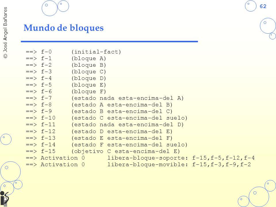 62 © José Angel Bañares Mundo de bloques ==> f-0 (initial-fact) ==> f-1 (bloque A) ==> f-2 (bloque B) ==> f-3 (bloque C) ==> f-4 (bloque D) ==> f-5 (bloque E) ==> f-6 (bloque F) ==> f-7 (estado nada esta-encima-del A) ==> f-8 (estado A esta-encima-del B) ==> f-9 (estado B esta-encima-del C) ==> f-10 (estado C esta-encima-del suelo) ==> f-11 (estado nada esta-encima-del D) ==> f-12 (estado D esta-encima-del E) ==> f-13 (estado E esta-encima-del F) ==> f-14 (estado F esta-encima-del suelo) ==> f-15 (objetivo C esta-encima-del E) ==> Activation 0 libera-bloque-soporte: f-15,f-5,f-12,f-4 ==> Activation 0 libera-bloque-movible: f-15,f-3,f-9,f-2