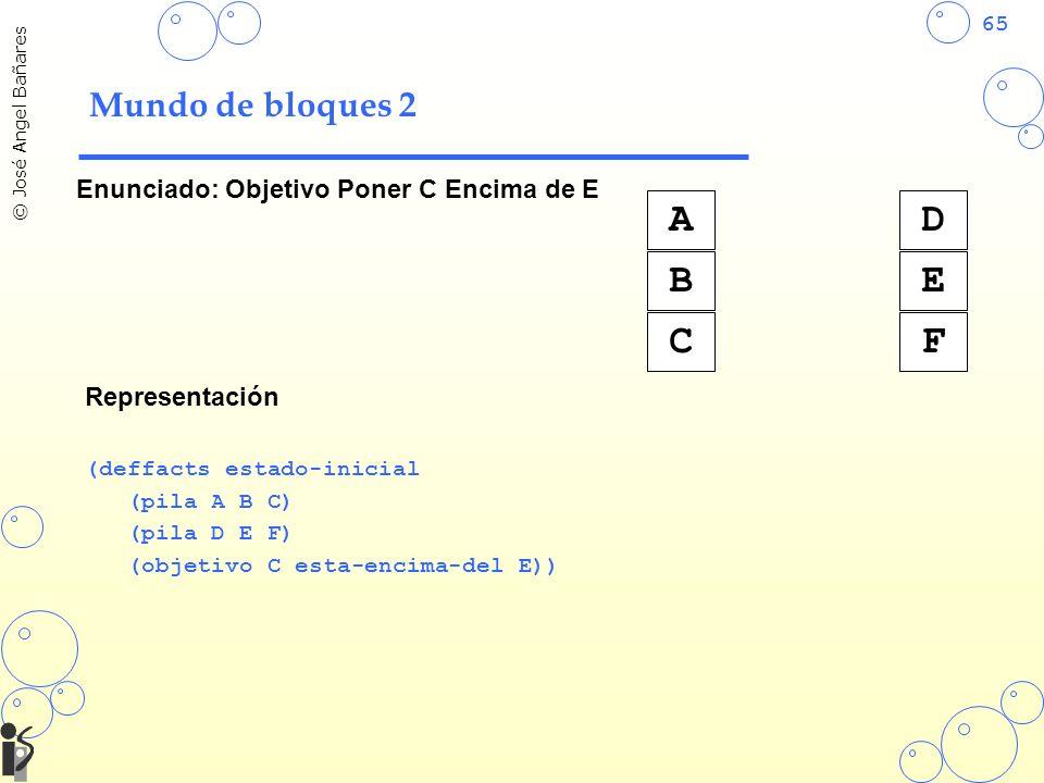 65 © José Angel Bañares Mundo de bloques 2 Enunciado: Objetivo Poner C Encima de E A B C D E F Representación (deffacts estado-inicial (pila A B C) (pila D E F) (objetivo C esta-encima-del E))