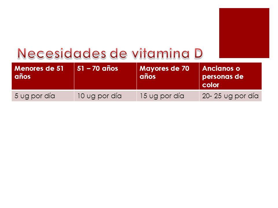 Menores de 51 años 51 – 70 añosMayores de 70 años Ancianos o personas de color 5 ug por día10 ug por día15 ug por día20- 25 ug por día