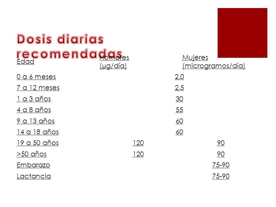 Edad Hombres (µg/día) Mujeres (microgramos/día) 0 a 6 meses2.0 7 a 12 meses2.5 1 a 3 años30 4 a 8 años55 9 a 13 años60 14 a 18 años60 19 a 50 años1209