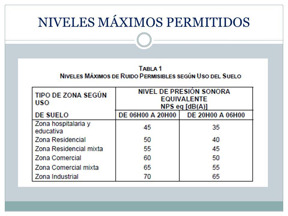 PROTECCIÓN AUDITIVA Orejeras Tapones para orejas Tapones para canal auditivo