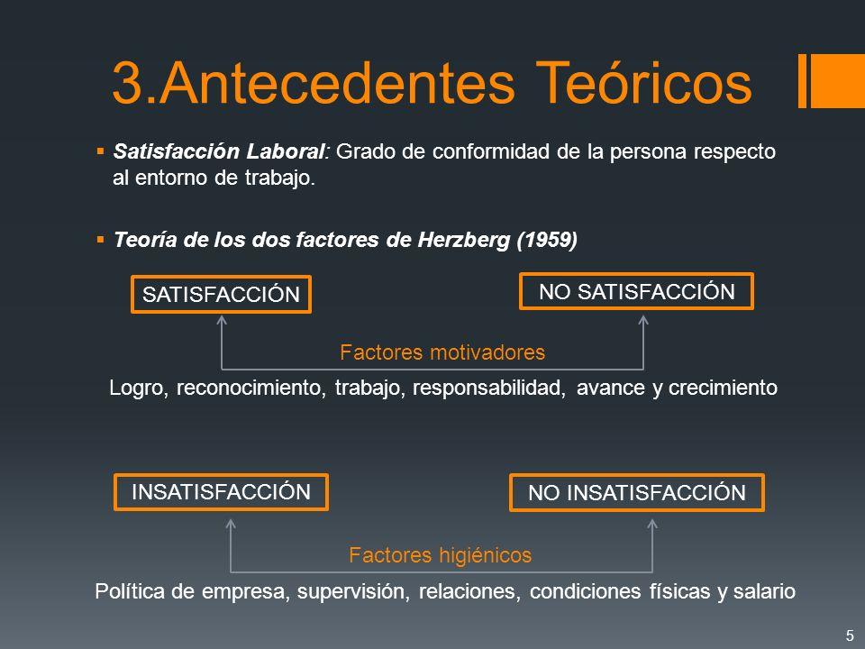 3.Antecedentes Teóricos Satisfacción Laboral: Grado de conformidad de la persona respecto al entorno de trabajo. Teoría de los dos factores de Herzber
