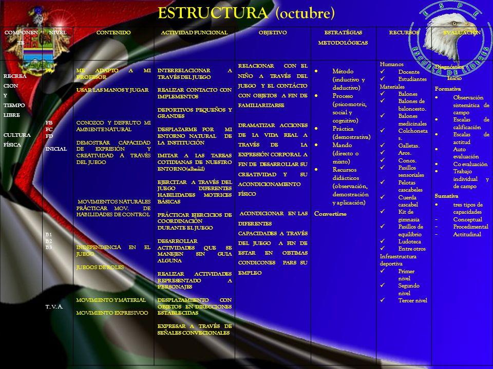 COMPONEN TE NIVELCONTENIDOACTIVIDAD FUNCIONALOBJETIVO ESTRATÉGIAS METODOLÓGICAS RECURSOSEVALUACIÓN RECREA CION Y TIEMPO LIBRE CULTURA FÍSICA FA FB FC